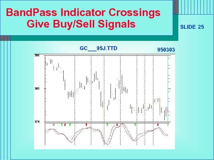 Band. Pass Indicator Crossings Give Buy/Sell Signals GC___95 J. TTD 950303 SLIDE 25