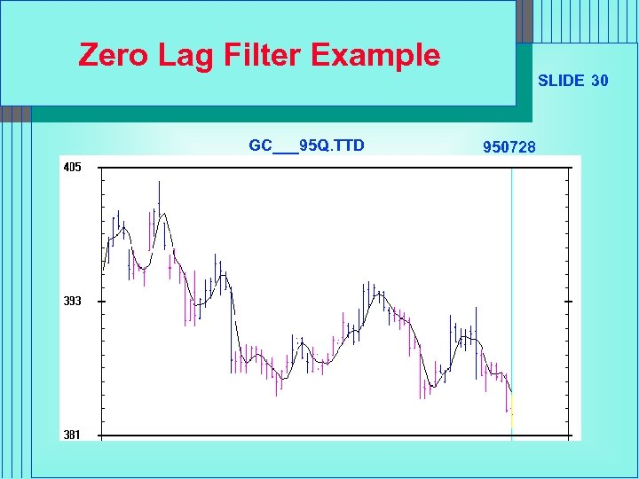 Zero Lag Filter Example GC___95 Q. TTD SLIDE 30 950728