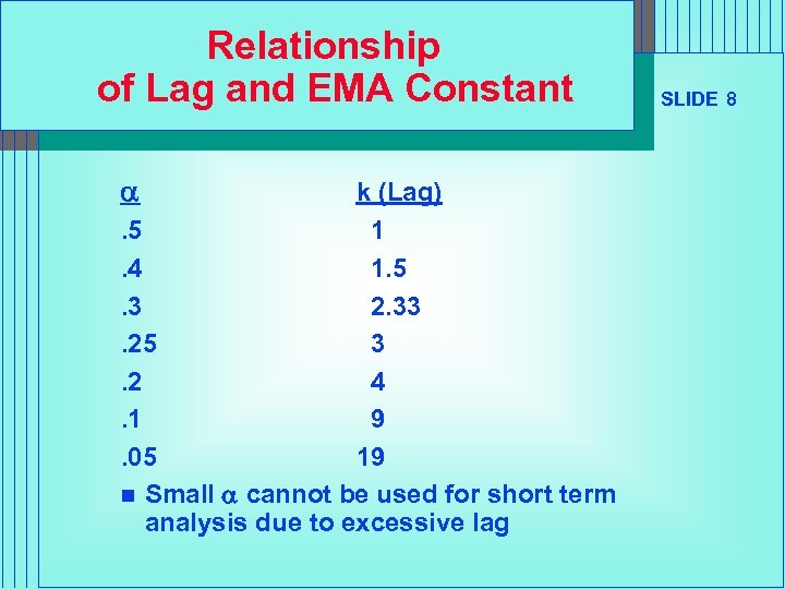Relationship of Lag and EMA Constant a k (Lag). 5 1. 4 1. 5.