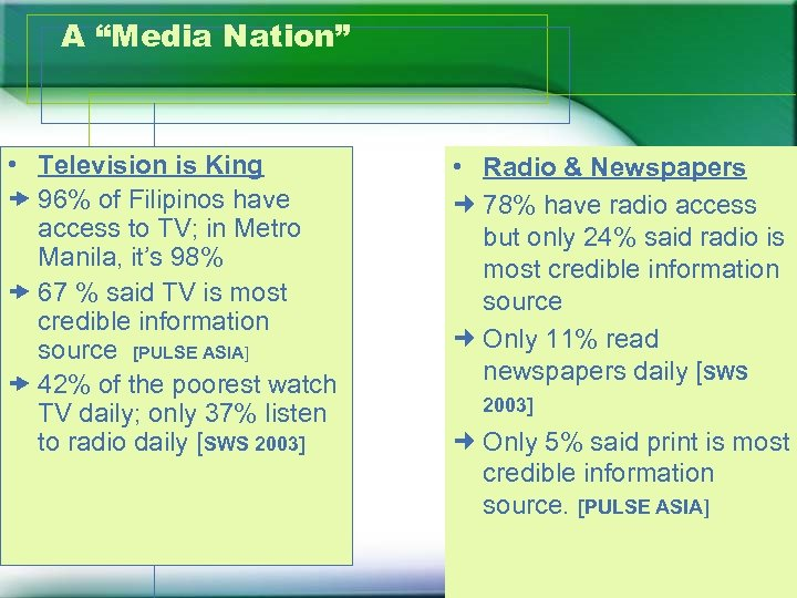 "A ""Media Nation"" • Television is King 96% of Filipinos have access to TV;"