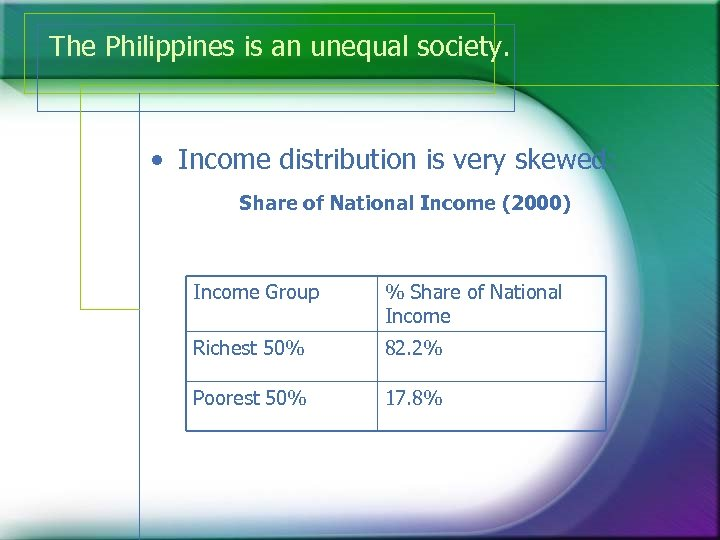 The Philippines is an unequal society. • Income distribution is very skewed: Share of