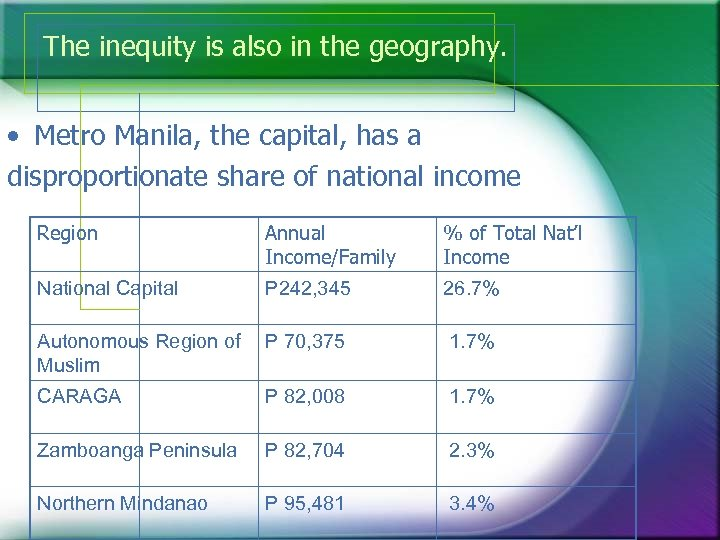 The inequity is also in the geography. • Metro Manila, the capital, has a