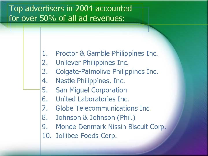 Top advertisers in 2004 accounted for over 50% of all ad revenues: 1. 2.