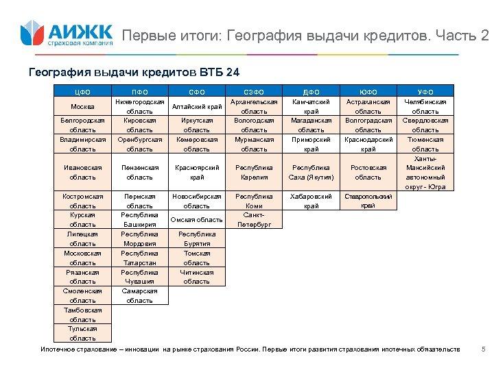 Первые итоги: География выдачи кредитов. Часть 2 География выдачи кредитов ВТБ 24 ЦФО Белгородская