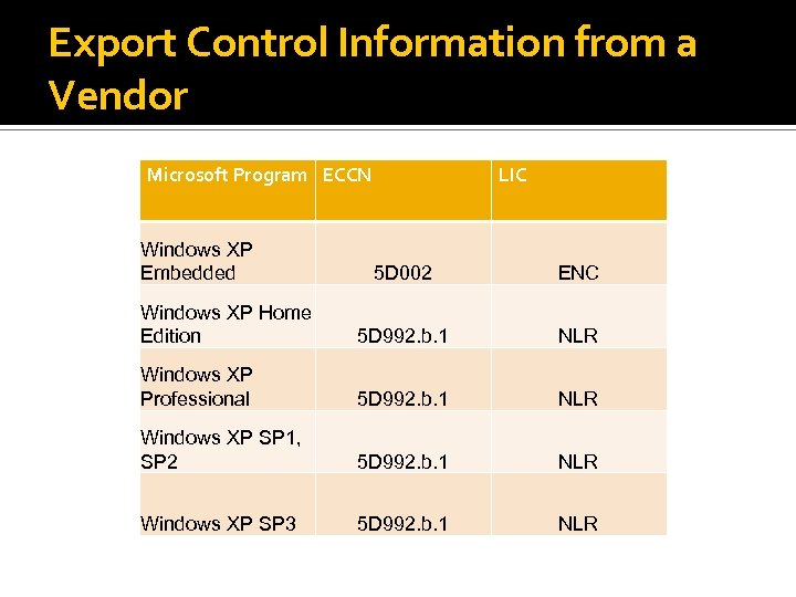 Export Control Information from a Vendor Microsoft Program ECCN Windows XP Embedded LIC 5