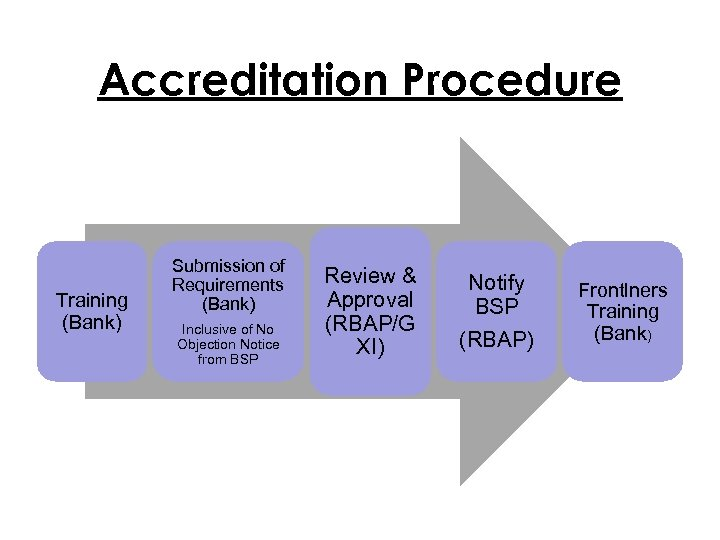 Accreditation Procedure Training (Bank) Submission of Requirements (Bank) Inclusive of No Objection Notice from