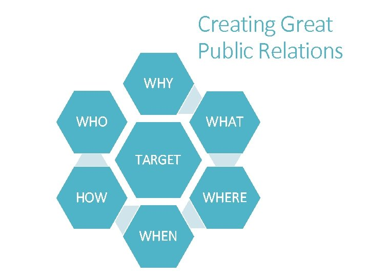 Creating Great Public Relations WHY WHO WHAT TARGET WHERE HOW WHEN