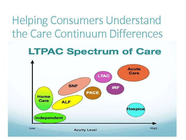 Helping Consumers Understand the Care Continuum Differences