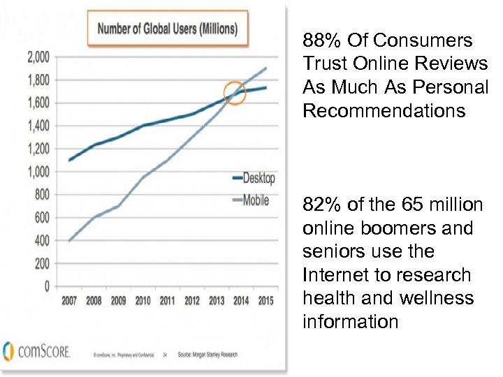 88% Of Consumers Trust Online Reviews As Much As Personal Recommendations 82% of the