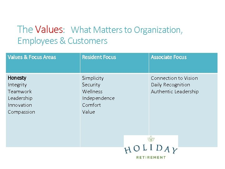 The Values: What Matters to Organization, Employees & Customers Values & Focus Areas Honesty