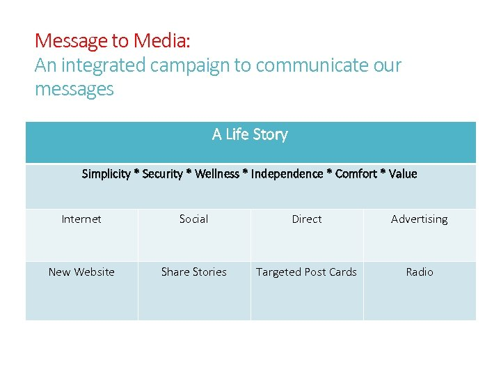 Message to Media: An integrated campaign to communicate our messages A Life Story Simplicity