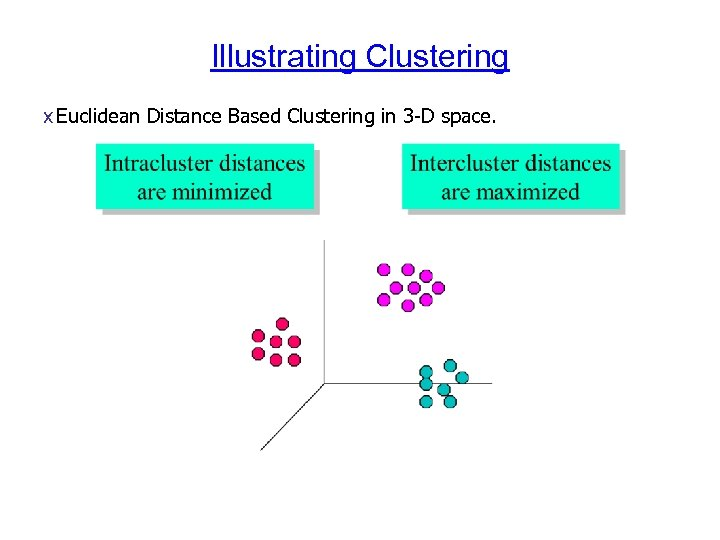 Illustrating Clustering x Euclidean Distance Based Clustering in 3 -D space.