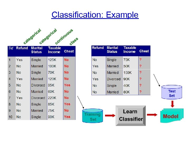 Classification: Example
