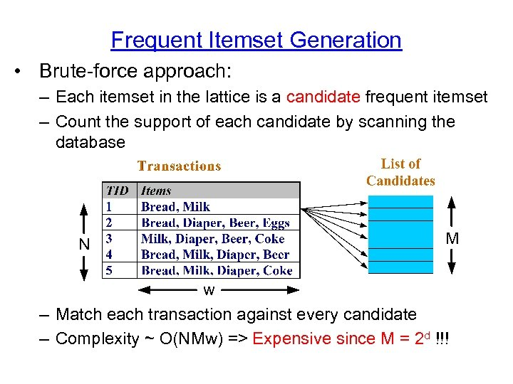 Frequent Itemset Generation • Brute-force approach: – Each itemset in the lattice is a