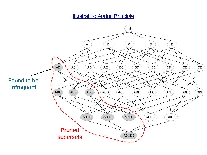 Illustrating Apriori Principle Found to be Infrequent Pruned supersets