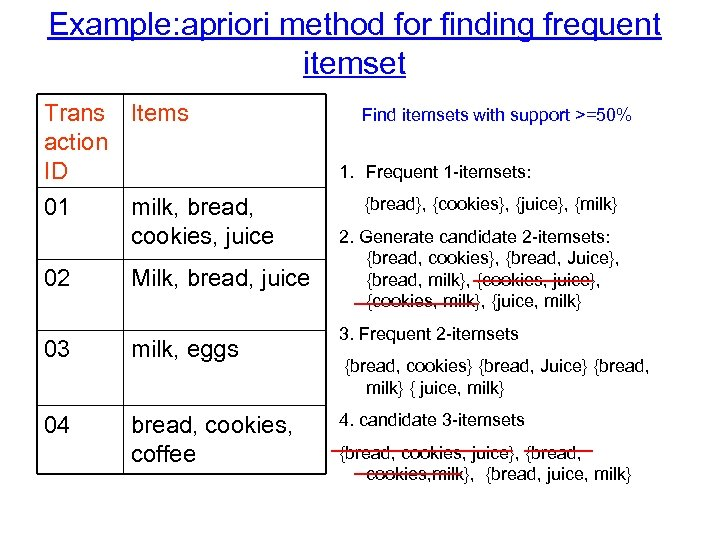 Example: apriori method for finding frequent itemset Trans Items action ID 01 02 milk,