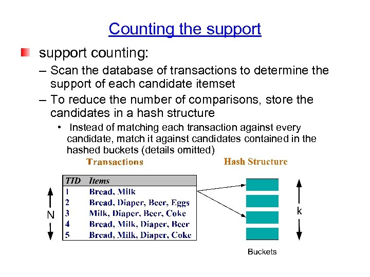 Counting the support counting: – Scan the database of transactions to determine the support