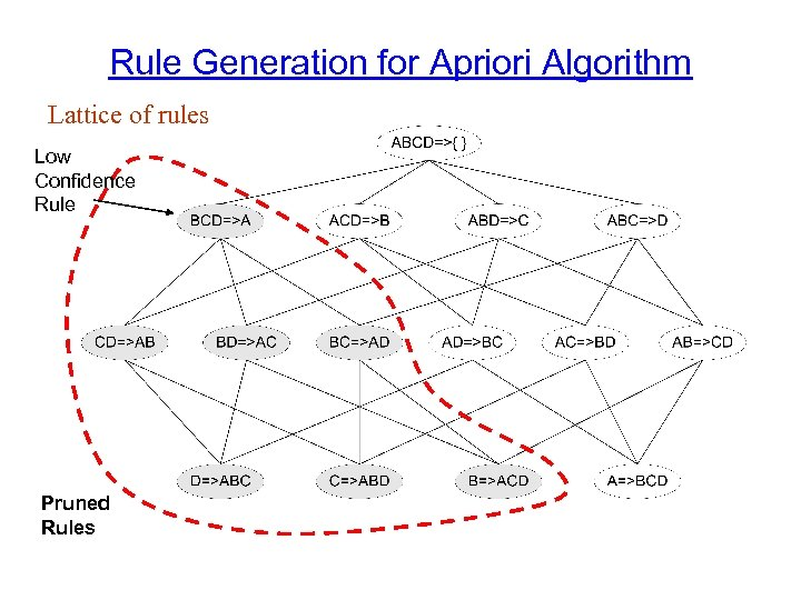 Rule Generation for Apriori Algorithm Lattice of rules Low Confidence Rule Pruned Rules