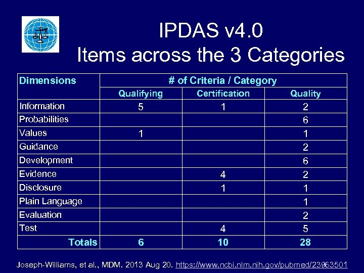 IPDAS v 4. 0 Items across the 3 Categories Dimensions # of Criteria /