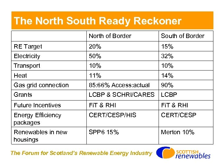 The North South Ready Reckoner North of Border South of Border RE Target 20%