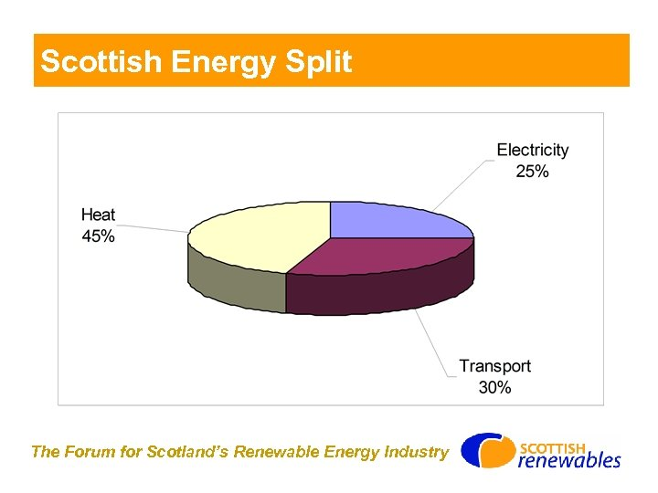 Scottish Energy Split The Forum for Scotland's Renewable Energy Industry