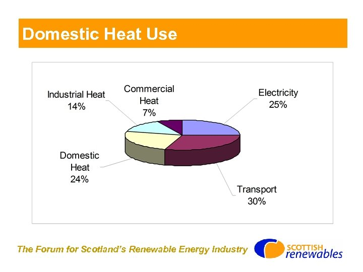 Domestic Heat Use The Forum for Scotland's Renewable Energy Industry