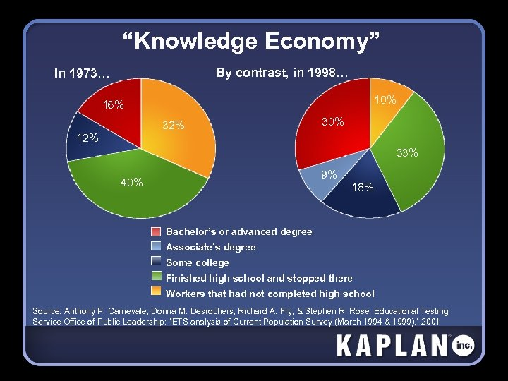 """""""Knowledge Economy"""" By contrast, in 1998… In 1973… 10% 16% 32% 30% 12% 33%"""