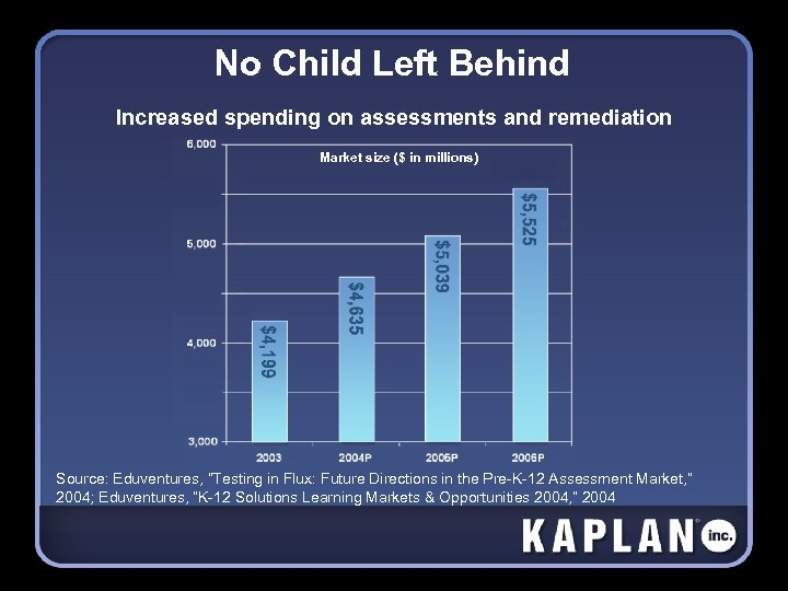 No Child Left Behind Increased spending on assessments and remediation Market size ($ in