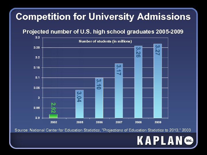 Competition for University Admissions Projected number of U. S. high school graduates 2005 -2009