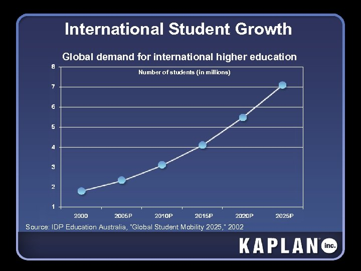 International Student Growth Global demand for international higher education Number of students (in millions)