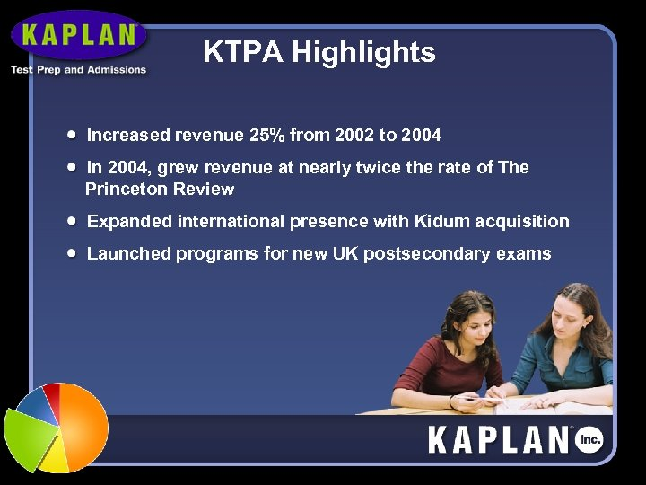 KTPA Highlights Increased revenue 25% from 2002 to 2004 In 2004, grew revenue at