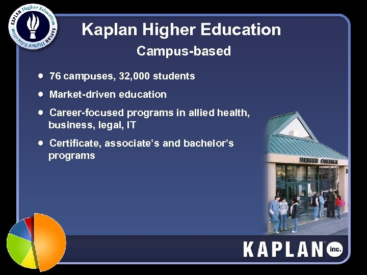 Kaplan Higher Education Campus-based 76 campuses, 32, 000 students Market-driven education Career-focused programs in