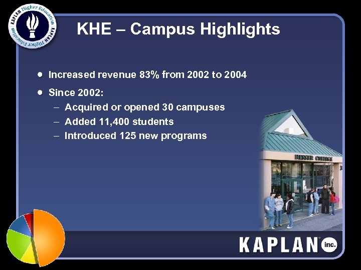 KHE – Campus Highlights Increased revenue 83% from 2002 to 2004 Since 2002: –