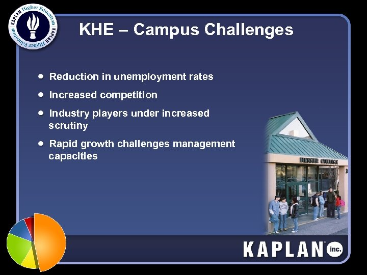 KHE – Campus Challenges Reduction in unemployment rates Increased competition Industry players under increased