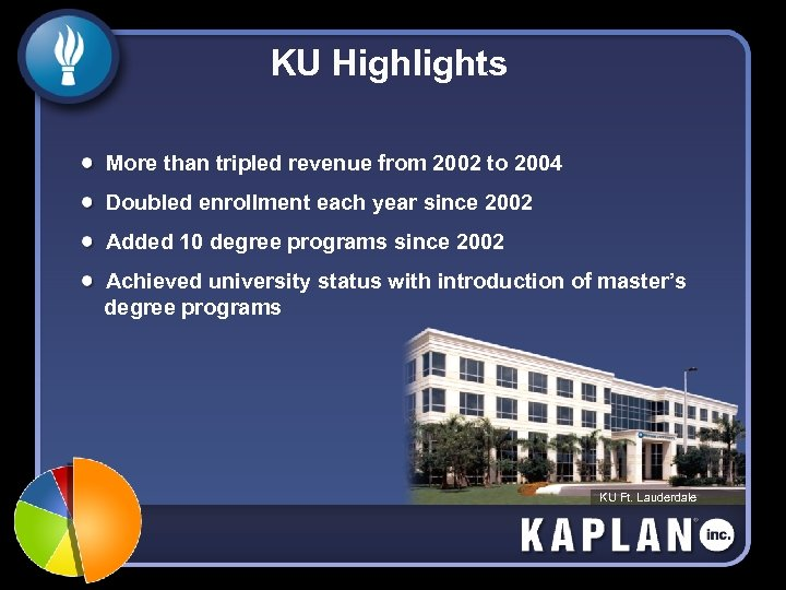 KU Highlights More than tripled revenue from 2002 to 2004 Doubled enrollment each year
