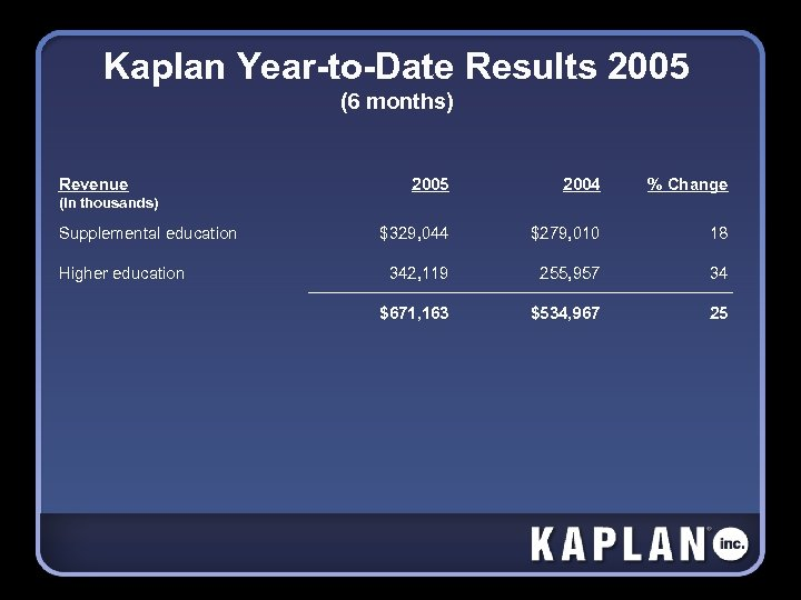 Kaplan Year-to-Date Results 2005 (6 months) Revenue 2005 2004 % Change $329, 044 $279,