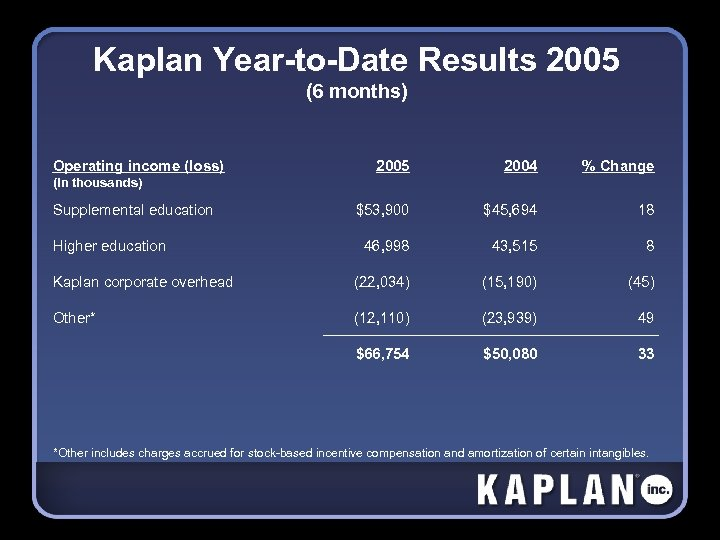 Kaplan Year-to-Date Results 2005 (6 months) Operating income (loss) 2005 2004 % Change $53,