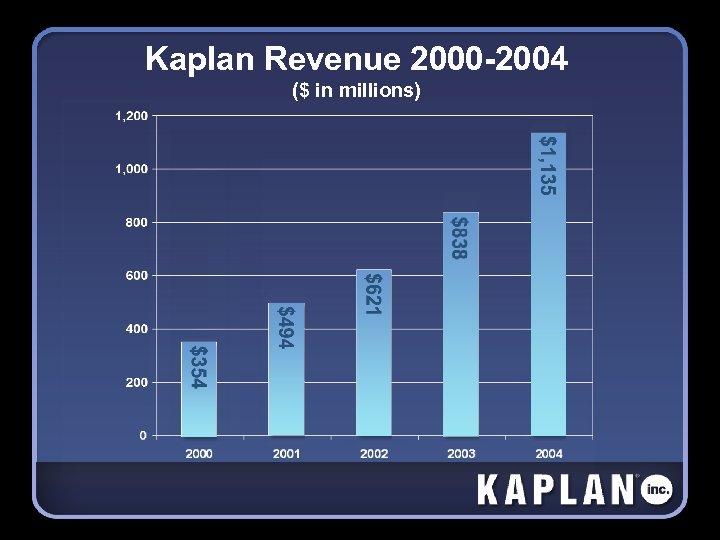 Kaplan Revenue 2000 -2004 ($ in millions)
