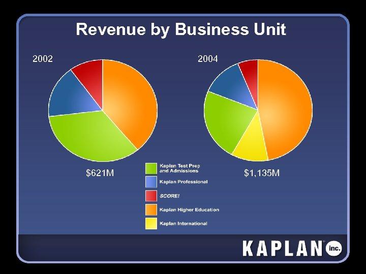 2002 Revenue by Business Unit 2004 $621 M $1, 135 M