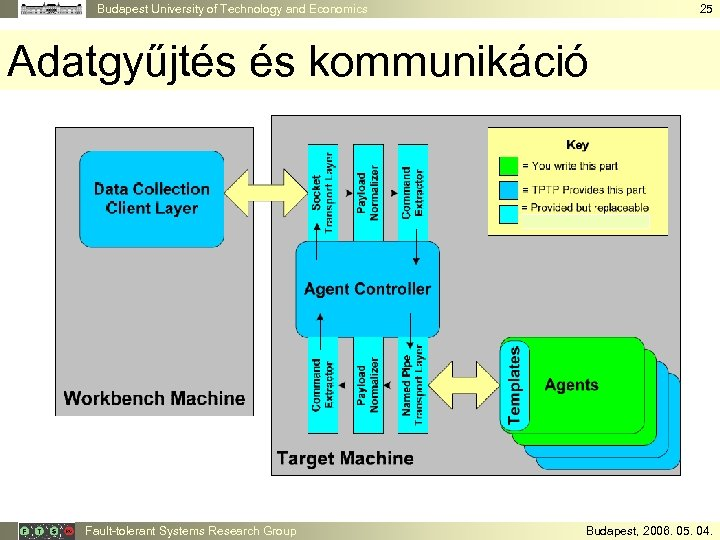 Budapest University of Technology and Economics 25 Adatgyűjtés és kommunikáció Fault-tolerant Systems Research Group