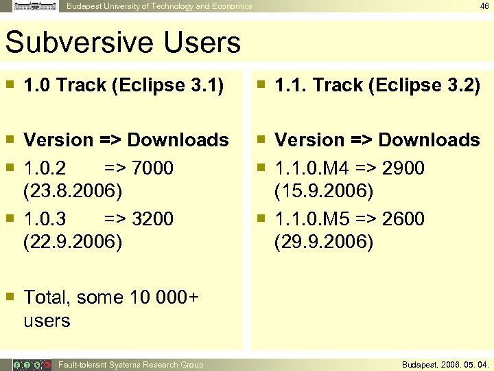 Budapest University of Technology and Economics 46 Subversive Users ¡ 1. 0 Track (Eclipse