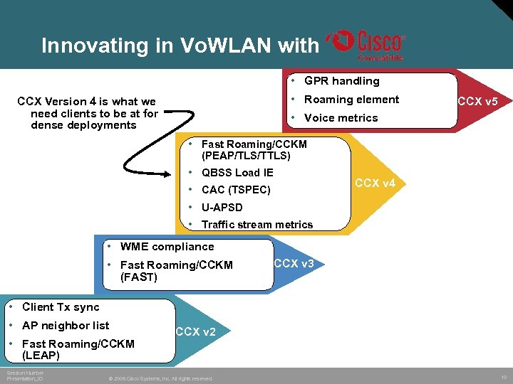 Innovating in Vo. WLAN with • GPR handling • Roaming element CCX Version 4