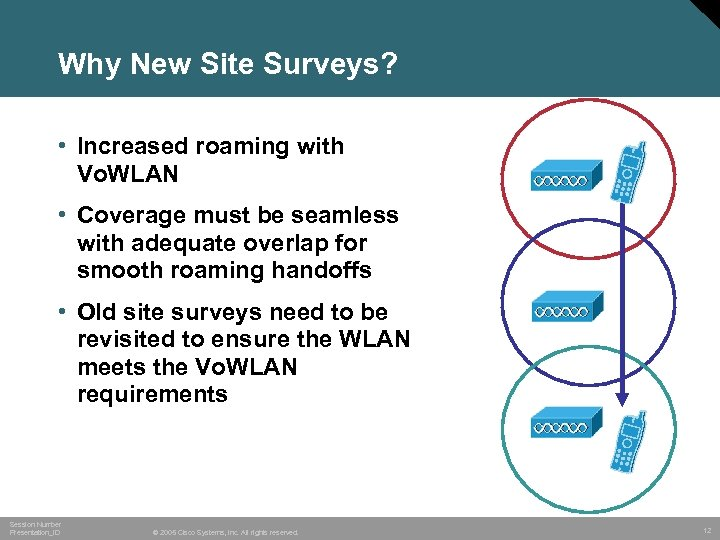 Why New Site Surveys? • Increased roaming with Vo. WLAN • Coverage must be