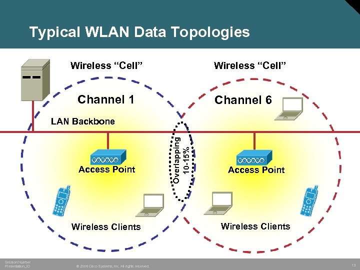 """Typical WLAN Data Topologies Wireless """"Cell"""" Channel 1 Channel 6 Access Point Wireless Clients"""