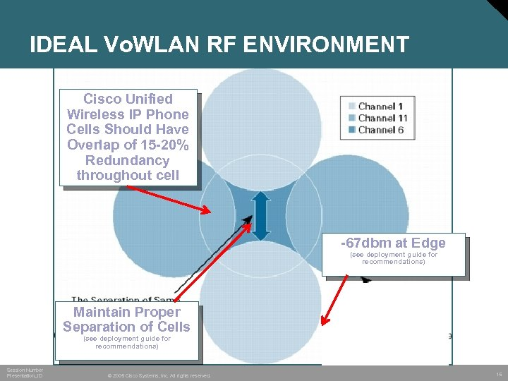 IDEAL Vo. WLAN RF ENVIRONMENT Cisco Unified Wireless IP Phone Cells Should Have Overlap