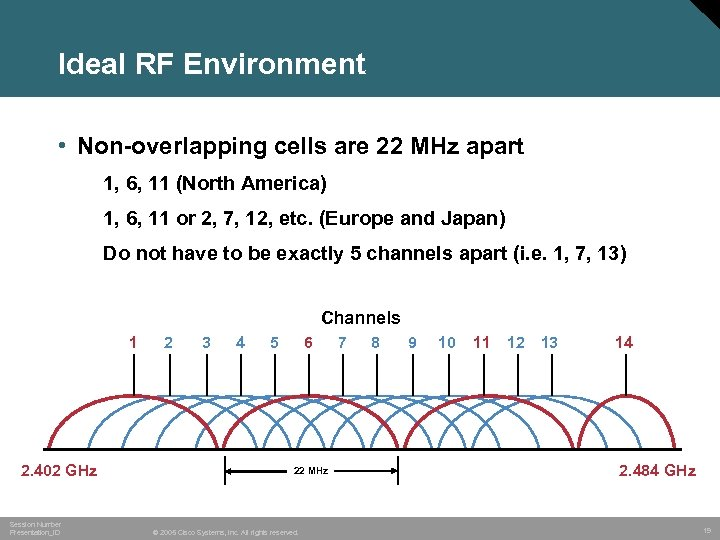 Ideal RF Environment • Non-overlapping cells are 22 MHz apart 1, 6, 11 (North