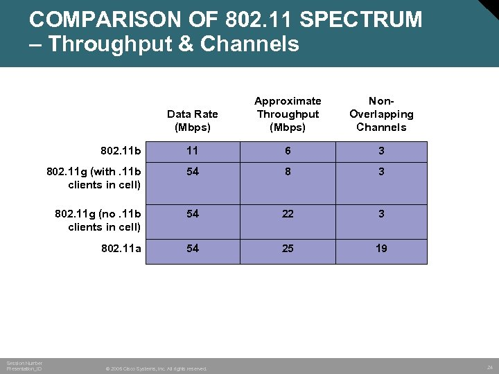 COMPARISON OF 802. 11 SPECTRUM – Throughput & Channels Data Rate (Mbps) Non. Overlapping