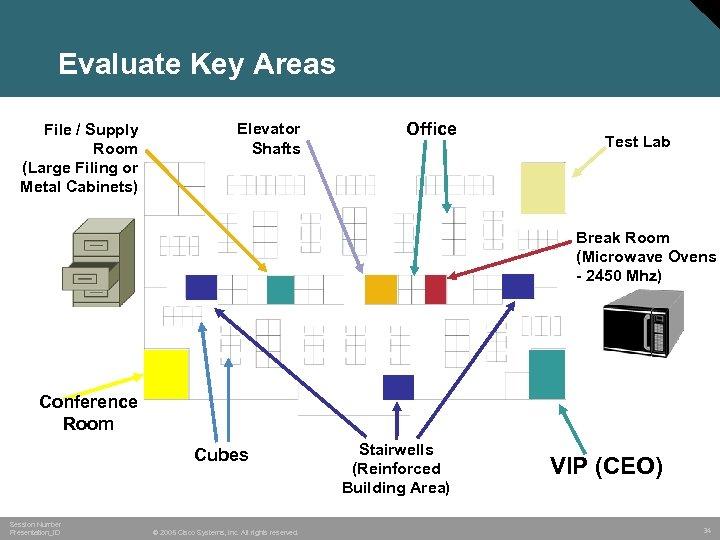 Evaluate Key Areas File / Supply Room (Large Filing or Metal Cabinets) Elevator Shafts