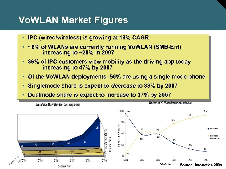Vo. WLAN Market Figures • IPC (wired/wireless) is growing at 19% CAGR • ~6%