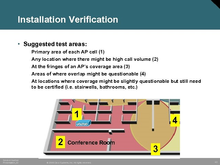 Installation Verification • Suggested test areas: Primary area of each AP cell (1) Any
